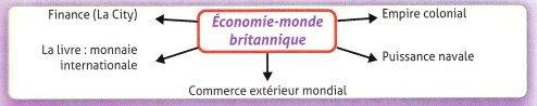 Organigramme-Economie-monde-britannique